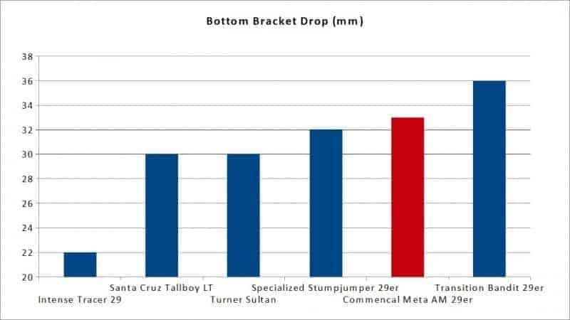 commencal meta am 29er bottom bracket height