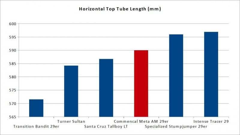 commencal meta am 29er top tube length